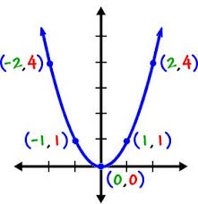 best algebra help ideas algebra college math graphing quadratics parabolas cool math algebra help lessons graphing parabolas part 1