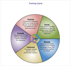 Training Strategy 13 Training Strategy Templates Free Sample Example Format