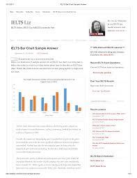 Ielts Bar Chart Sample Answer