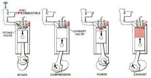 wiring diagram 4 stroke engine wiring image wiring four stroke cycle engine diagram jodebal com on wiring diagram 4 stroke engine
