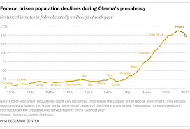 Federal Prison Population Fell During Obamas Term Pew