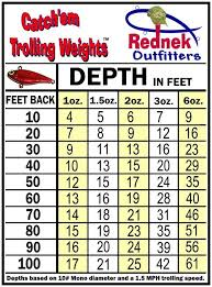 Image Result For Bottom Bouncer Weight Chart Weight Charts