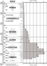 Extinction Timeline Chart Trilobite Geological Time Scale