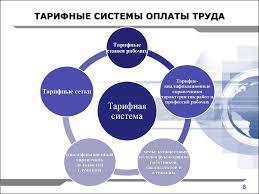 Организация оплаты труда на предприятии презентация онлайн СИСТЕМА ОРГАНИЗАЦИИ ОПЛАТЫ ТРУДА НА ПРЕДПРИЯТИИ ПРИНЦИПЫ ОРГАНИЗАЦИИ ОПЛАТЫ ТРУДА ГОСУДАРСТВЕННОЕ РЕГУЛИРОВАНИЕ ОПЛАТЫ ТРУДА ТАРИФНЫЕ СИСТЕМЫ ОПЛАТЫ ТРУДА