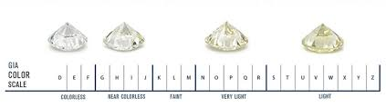 Fancy Color Diamond Chart Diamond Color Scale Gia Diamond Chart
