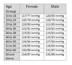 Average Blood Pressure Age Chart Average Blood Pressure For