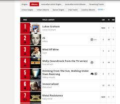 Babymetal Is No 7 On Australias Aria Charts Sbs Popasia