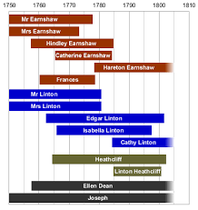 the family tree of the characters of wuthering heights character timelines