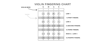 A Beginners Guide To Proper Violin Fingering Chart