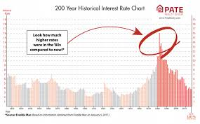 mortgage rate charts experts discuss mortgage rates by brian pate realtor in raleigh nc