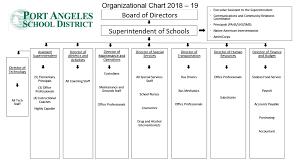 Uw Medicine Org Chart Organizational Chart Port Angeles School District