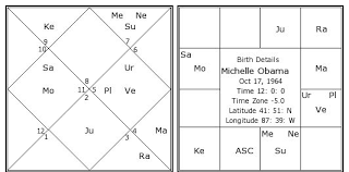 Barack Obama Natal Chart Michelle Obama Birth Chart Michelle Obama Kundli