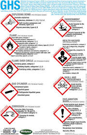 Ghs Pictogram Posters Health Safety Poster Pictogram