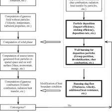 Wood Powder Proximate Analysis Ultimate Analysis And Xrf