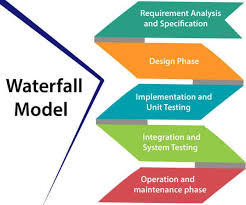 Software Development Life Cycle Phases Essentials System Development Life Cycle Guide