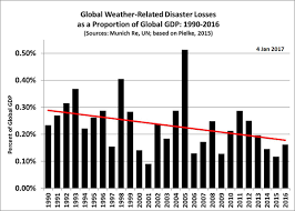 What Global Warming Chart Shows Damage From Weather