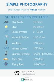 Shutter Speed Chart Landscape Photography Real Estate