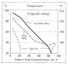 Sulfuric Acid Rolled Alloys Inc