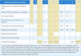 Gpm Medicare Supplement Plans My Medicare Supplement Plan