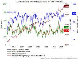 Watch For A Peak In Consumer Sentiment Seeking Alpha