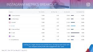Competitor Research Template The Ultimate Social Media Competitive Analysis Template Rival Iq