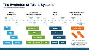 we suddenly wanted systems of engagement not systems of record and the older talent management systems looked dated