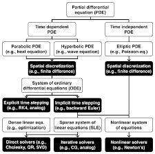 continuous mathematics taxonomy pdf