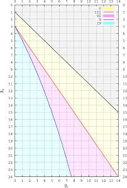 Pearson Distribution Wikipedia