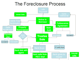 An Overview Of The Foreclosure Process Foreclosure Handbook