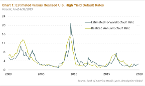 Credit Cycle Chart The Late Innings Of The U S Credit Cycle Articles