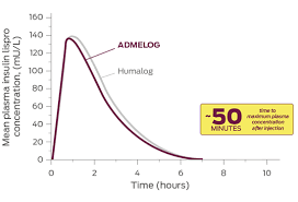 Insulin Administration Chart Admelog Vs Humalog Admelog Insulin Lispro Injection 100