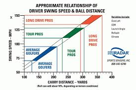 Average Golf Swing Speed Chart Within Golf Swing Speed Chart
