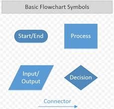End Of Process Flow Chart Symbol Flowchart Symbol Pseudocode Process Flow Diagram Png