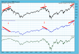 Advance Decline Line Market Breadth Says No Top Yet The
