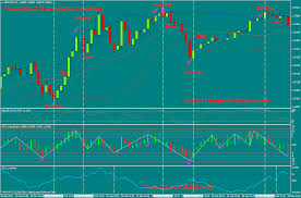Value Chart Binary Options Strategy Forex Strategies