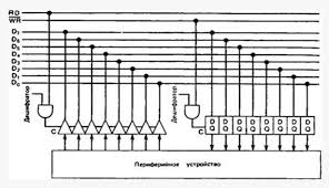 Реферат Что такое интерфейс Это самая простая аппаратная реализация интерфейса Все сигналы которые компьютеру необходимо получить от периферийного устройства поступают к нему через