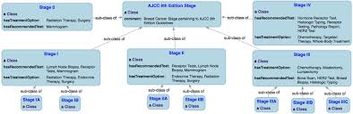 Ajcc Breast Cancer Staging Chart Stage Hierarchy Of The Ajcc Cancer Staging 8 Th Edition