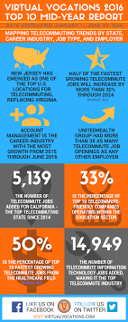 Telecommuter Jobs Virtual Vocations 2016 Telecommuting Top 10 Mid Year Report