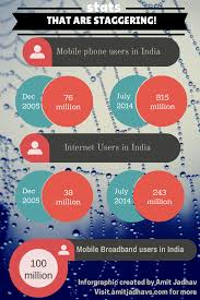 the digital vision amit jadhav 2020 the digital vision