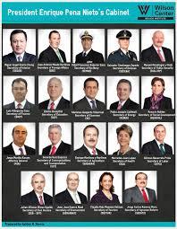 Us Cabinet Secretaries Cabinet Mexico Institute