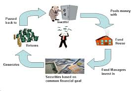 Mutual Fund Flow Chart Chirag Investment