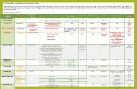 Gps Comparison Chart Gps Fleet Tracking Software Comparison