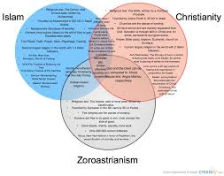 Christianity And Islam Venn Diagram