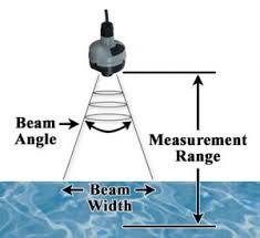 Ultrasonic Beam Spread Charts Ultrasonic Level Transmitters Industry Articles Dwyer