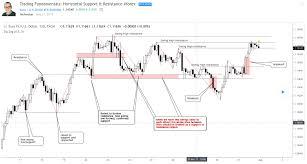 Encyclopedia Of Chart Patterns Cheat Sheet Learn Crypto
