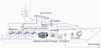 xantrex inverter wiring diagram the wiring diagram renewable energy system in your rv or boat wiring diagram · collection xantrex 458 inverter charger