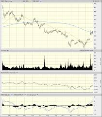 Ebay Stock Chart Ebay Ebay Stock Looks Like It Will Work Higher From Here