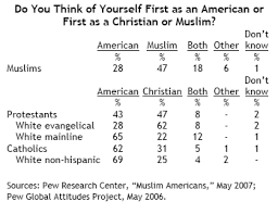 word for black and white how muslims compare with other religious americans pew research center