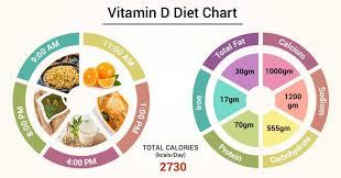 Diet Chart For Vitamin D Patient Vitamin D Diet Chart
