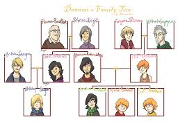 Family Chart In Spanish Simple Spanish Family Tree Group All Your Extended Family